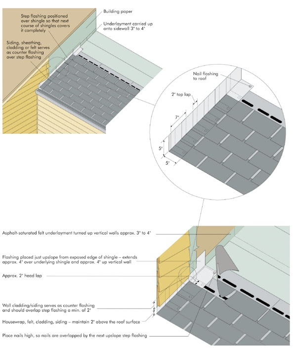 Should Flashing Be Replaced Or Re Used When Installing A New Roof Jimhicks Yorktown Virginia